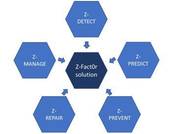 zFactor holonix innovazione