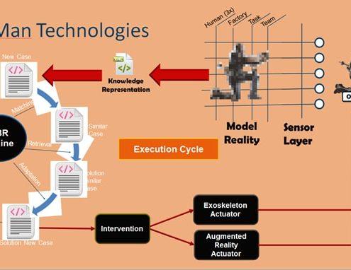 human holonix innovazione