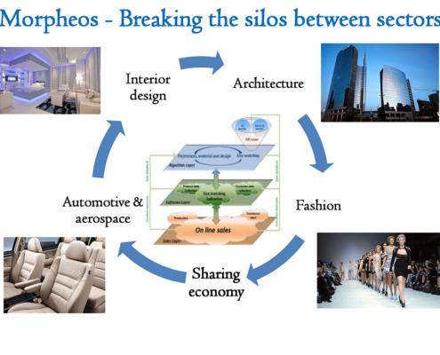 morpheos holonix ricerca innovazione