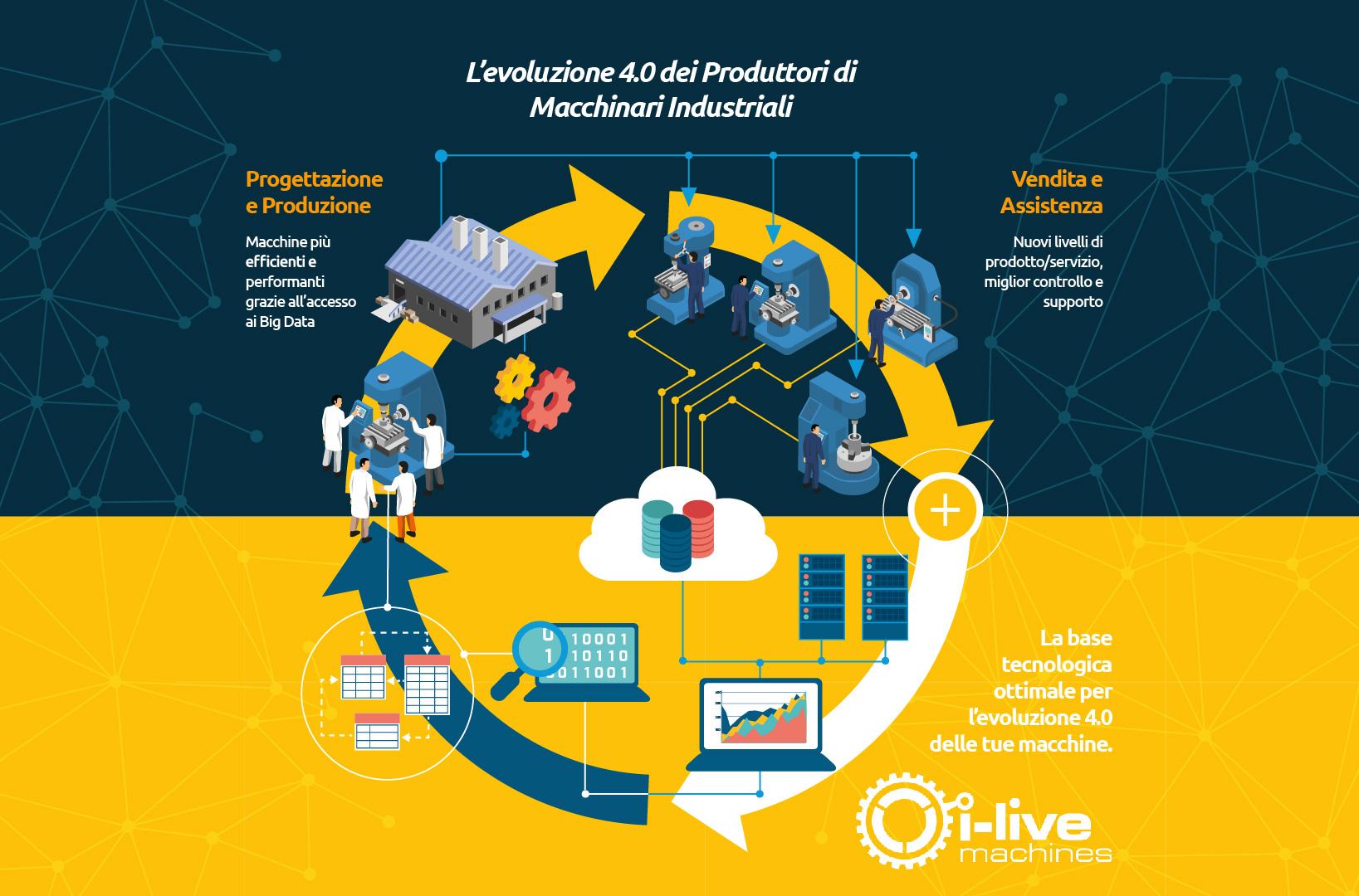 L'evoluzione 4.0 dei Produttori di Macchinari Industriali
